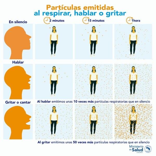 Incluso sin hablar el cuerpo humano produce gotículas que podrían contagiar de Covid-19. Cortesía.