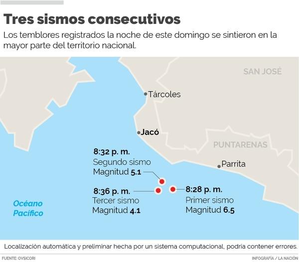 Sismo de magnitud 6,3 sacude a Costa Rica