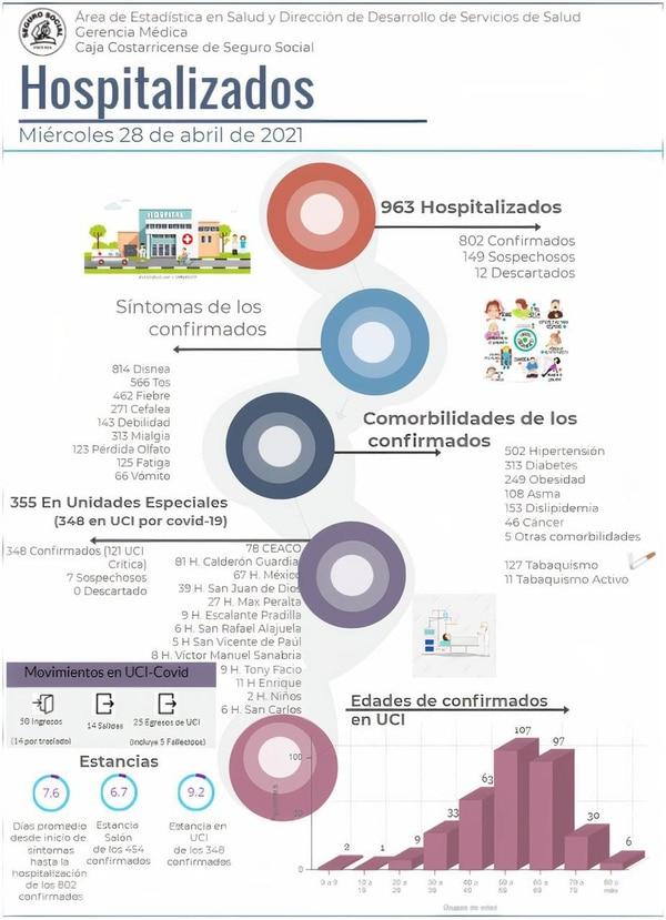Infografía de la Caja sobre hospitalizados al 28 de abril del 2021