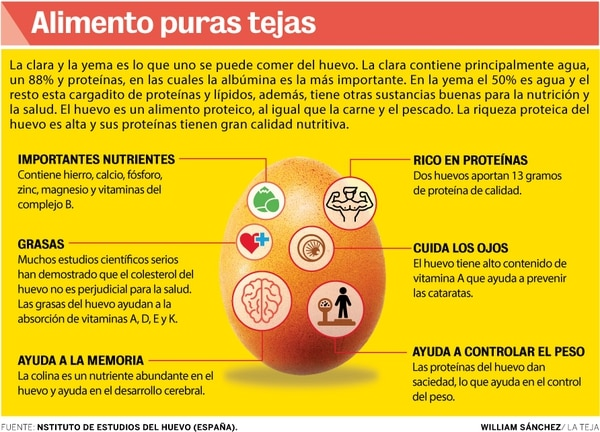 El huevo le da muchos beneficios al cuerpo humano. Infografía Grupo Nación.