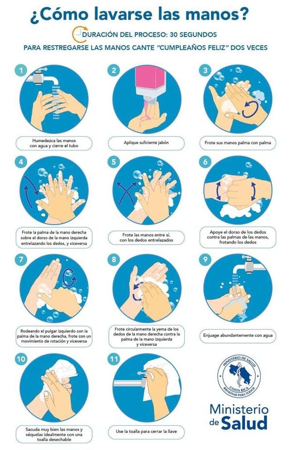 Son once pasos para el correcto lavado de manos.