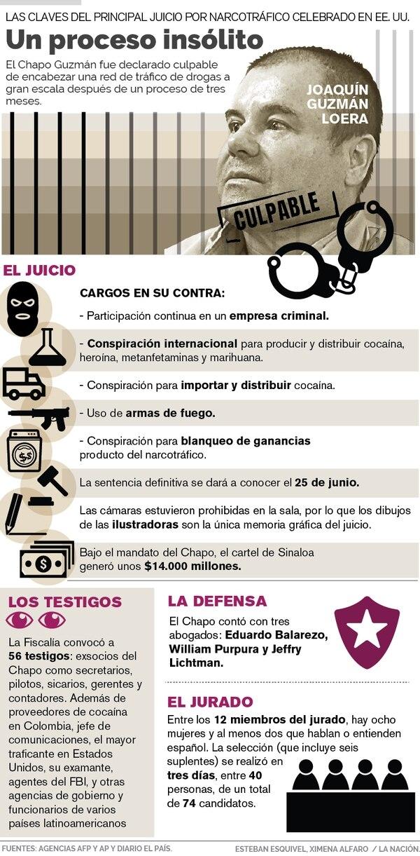 Joaquín 'el Chapo' Guzmán fue hallado culpable por todos los cargos imputados.